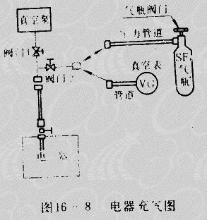 高压真空断路器充气图